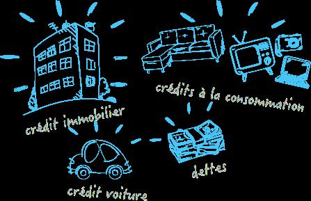 C'est regrouper ses crédits en un seul prêt renégocié pour une seule mensualité